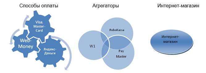 Фото агрегаторов платежных систем